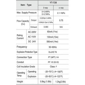 YT-720S 3Way Type 1/4 Solenoid Valve