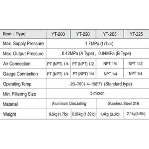 """YT-200, YT-205 1/4"""" Air Filter Regulator"""